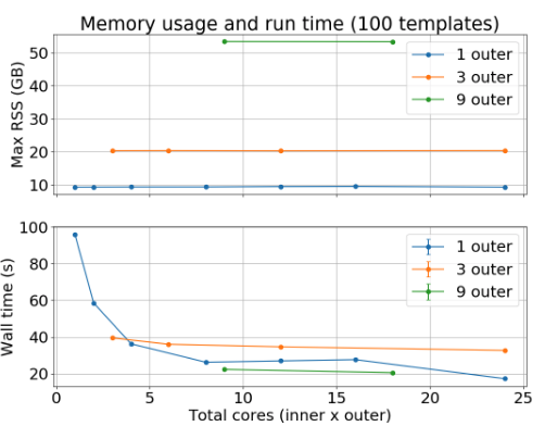 Run times and memory usage