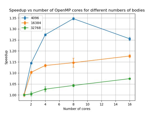 Philip Sharp Case Study Figure 3 integrator scaling