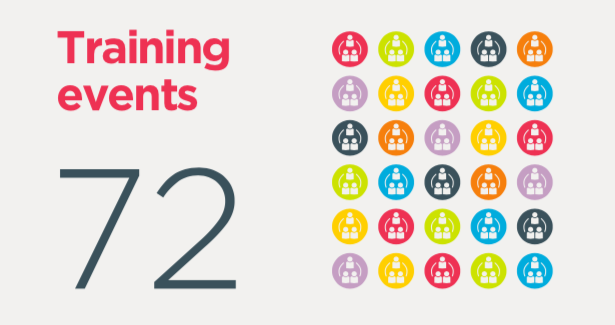 graphic showing that 72 was the total number of training events NeSI delivered in 2020
