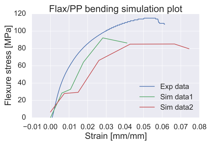 Preliminary results from the multiscale model for a flax/polypropylene system.