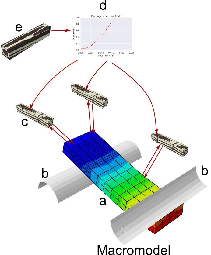 Illustration of flow of data in multiscale scheme used