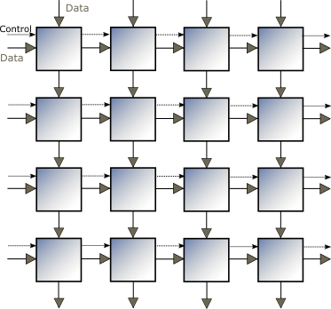 2D mesh architecture showing data and control flow