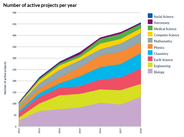 NeSI Number of active projects