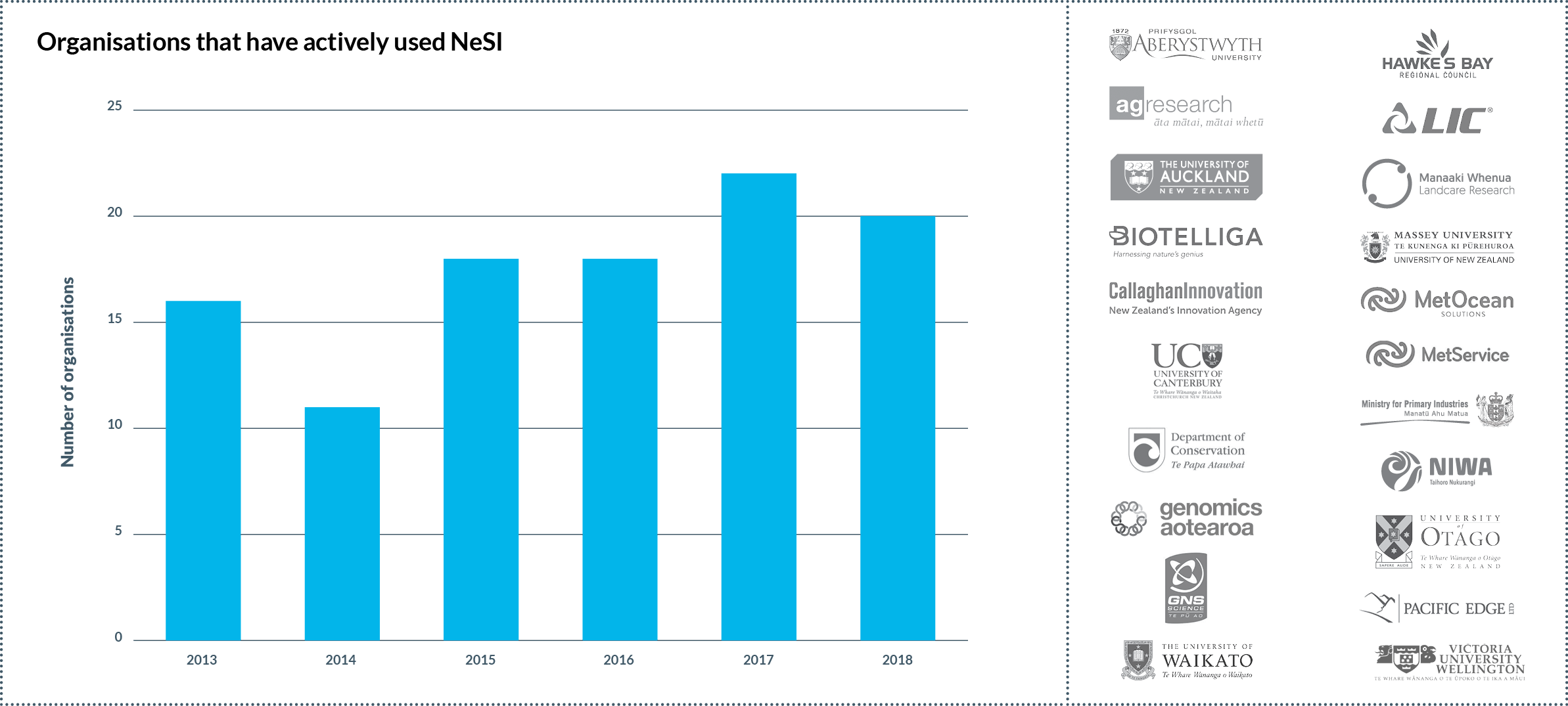NeSI organisation users 2018