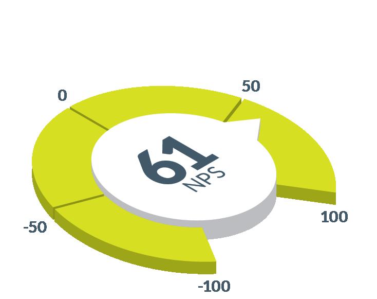 NeSI Net Promoter Score