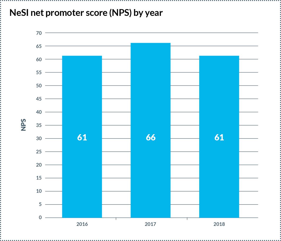 NeSI annual Net Promoter Score