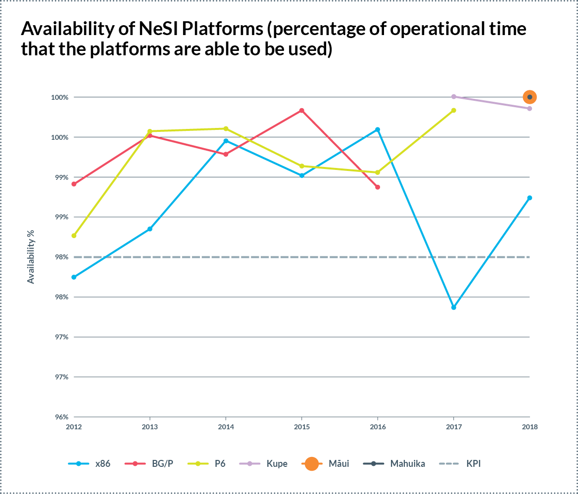 NeSI platforms availability 2018