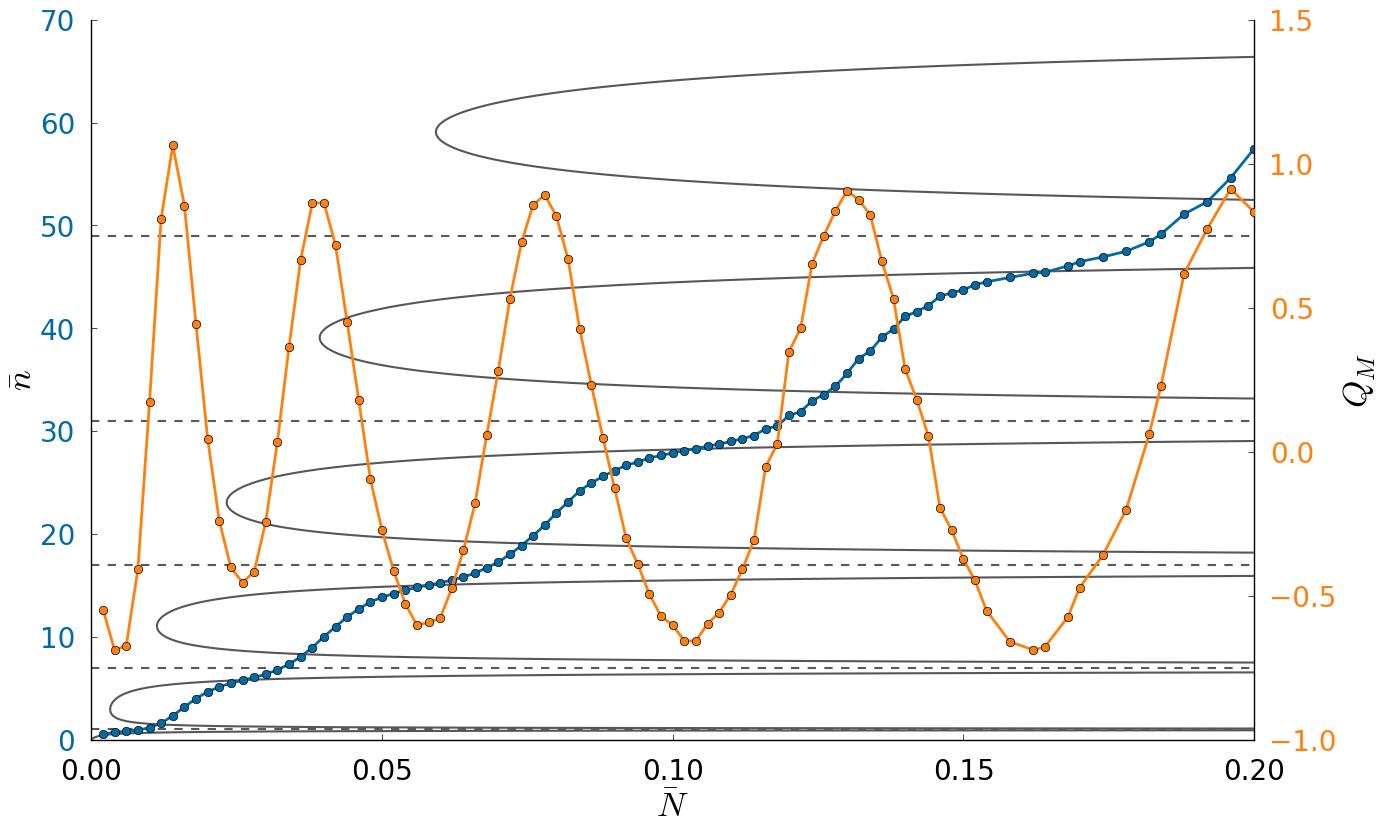 Fig 1. PHOTON number (blue) and Mandel Q (orange) response to atomic flux.