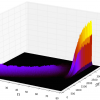 3D plot of the creation of a pulse of light